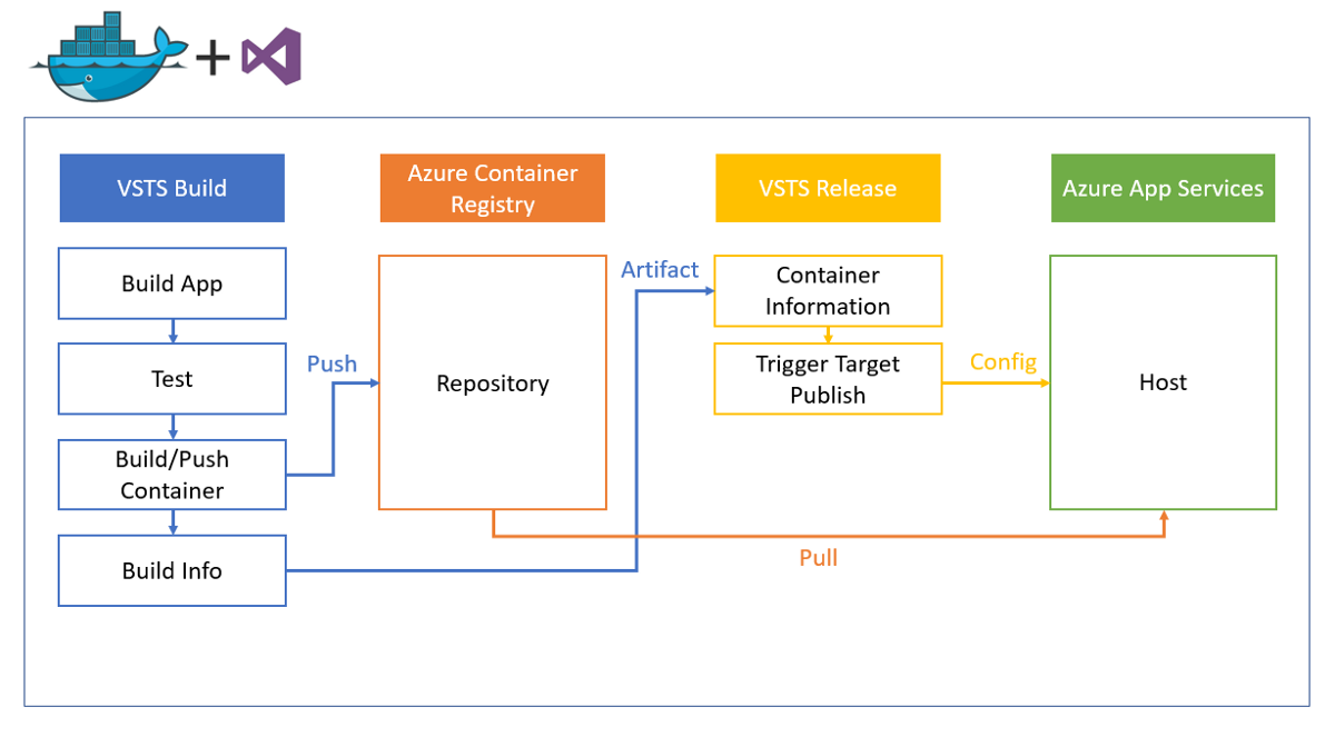 Deploying NodeJS apps with Azure App Services and Docker