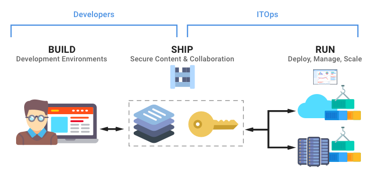 How to run your DevOps using Kubernetes – Microservices for .NET Developers – Medium