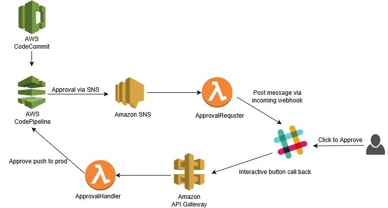 Use Slack ChatOps to Deploy Your Code – How to Integrate Your Pipeline in AWS CodePipeline with Your Slack Channel