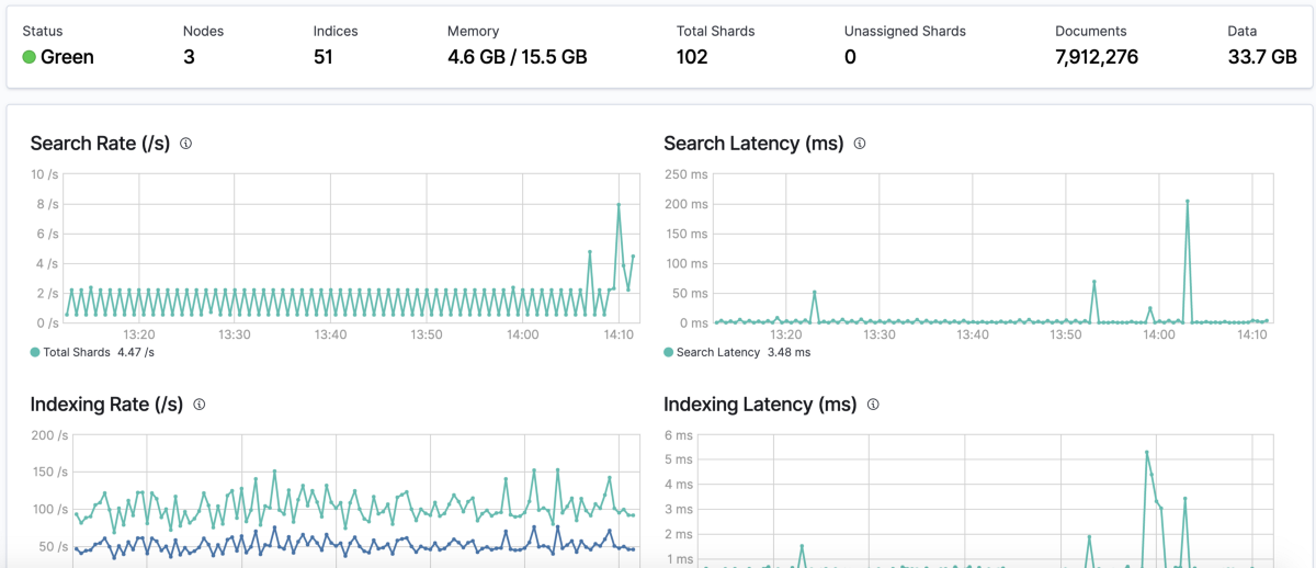 Monitoring Elasticsearch using x-pack with Slack and PagerDuty